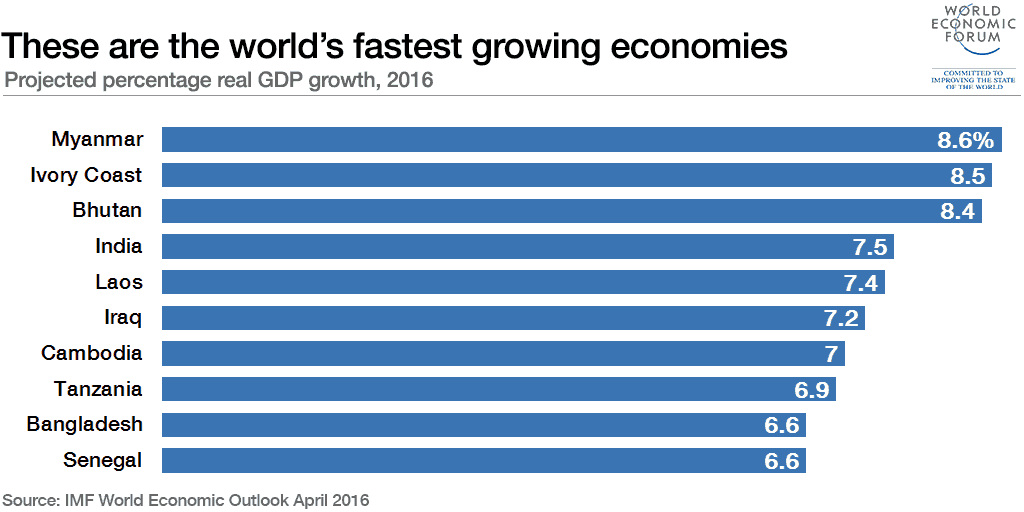 Paesi con la crescita economica più alta