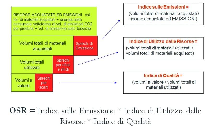 OSR: Overall Sustainability Ratio