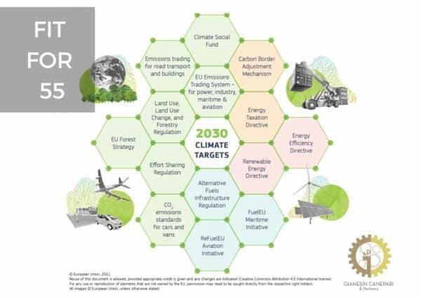 Fit for 55 – Realizzare l'obiettivo climatico dell'UE per il 2030 lungo il cammino verso la neutralità climatica