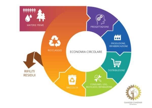 Economia Lineare VS Economia Lineare